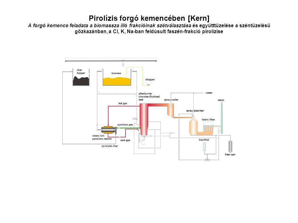Pirolízis forgó kemencében [Kern] A forgó kemence feladata a biomassza illó frakcióinak szétválasztása és együtttüzelése a széntüzelésű gőzkazánban, a Cl, K, Na-ban feldúsult faszén-frakció pirolízise